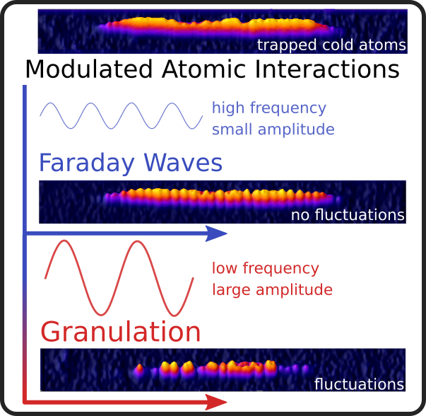 Faraday waves and granulation in a BEC