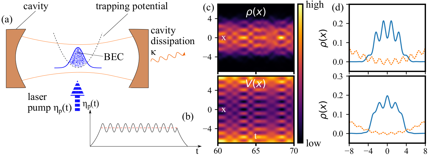 Superlattice switching from parametric instabilities in a driven-dissipative Bose-Einstein condensate in a cavity