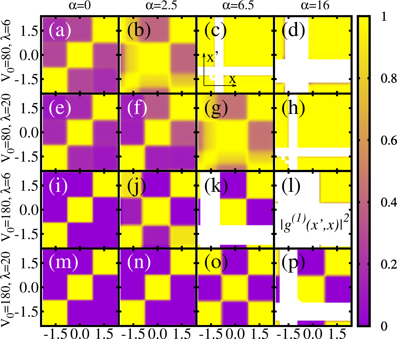Management of the correlations of Ultracold Bosons in triple wells