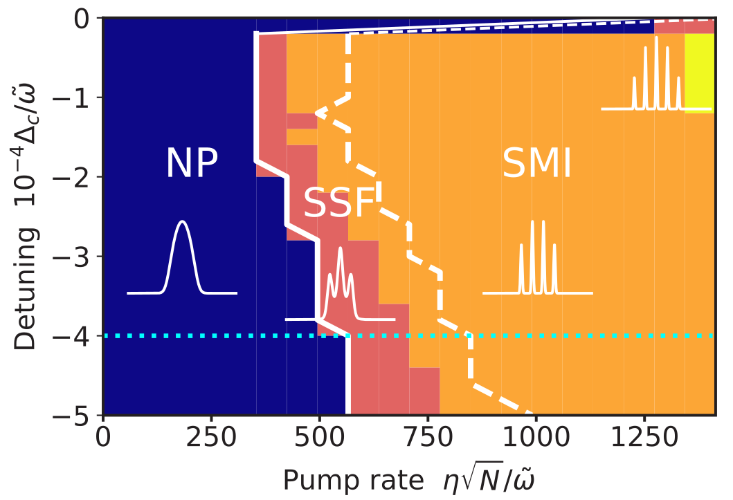 Superfluid--Mott insulator transition of ultracold superradiant bosons in a cavity